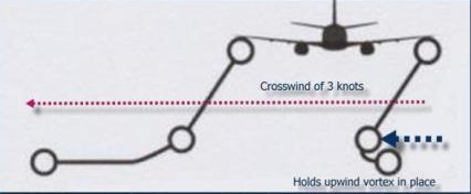 Wingtip Vortices with Crosswind from the right